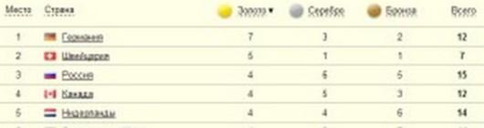 Медальный зачет Сочи 2014 таблица на 19 февраля